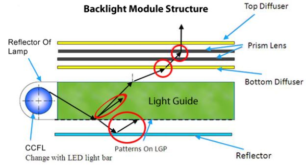 high brightness monitor module structure