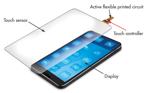 The composition and technical principle of touch screen